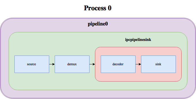 ipcpipeline: Splitting a GStreamer Pipeline into Multiple